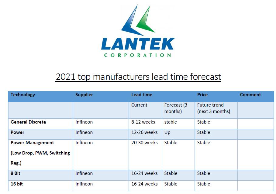 Lead time forecast 2021 image